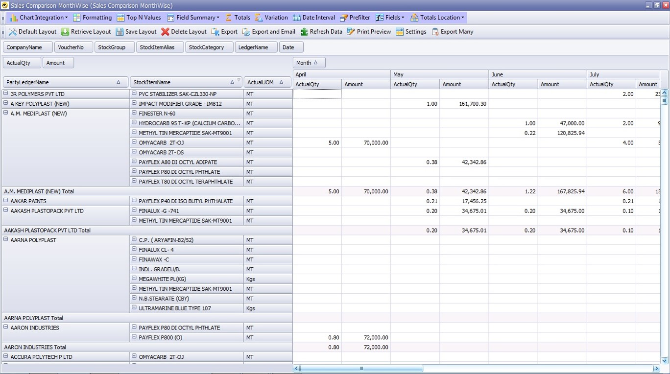 how to optimize your daily sales report in tally erp9 easyreports