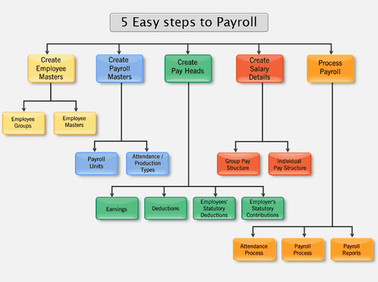 5-easy-steps-to-payroll
